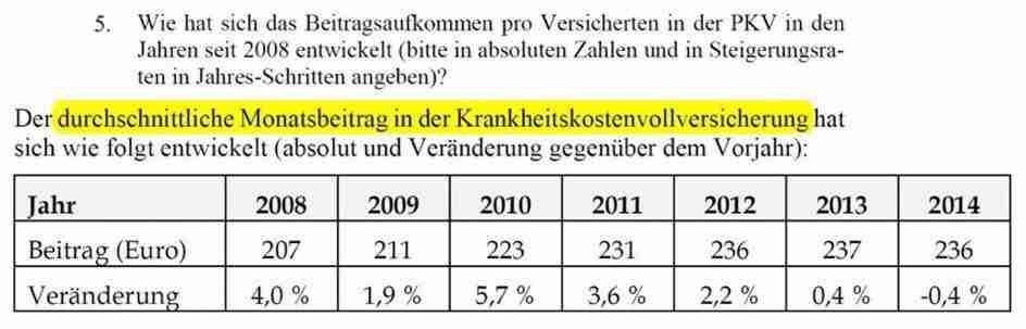 Beitragsentwicklung PKV 2008 – 2014