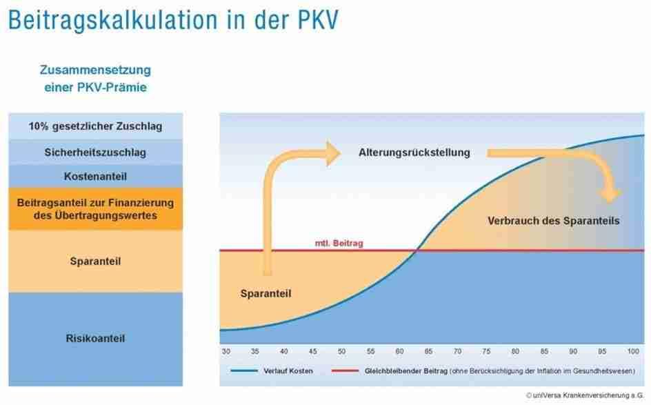 Beitragskalkulation in der PKV