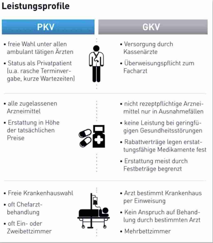 PKV vs GKV – Die Versorgung im Vergleich – Unabhängige Beratung zur Krankenvollversicherung bei Ihrem Versicherungsmakler in Köln